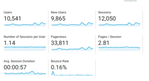My Google Analytics Feb-Mar 2018