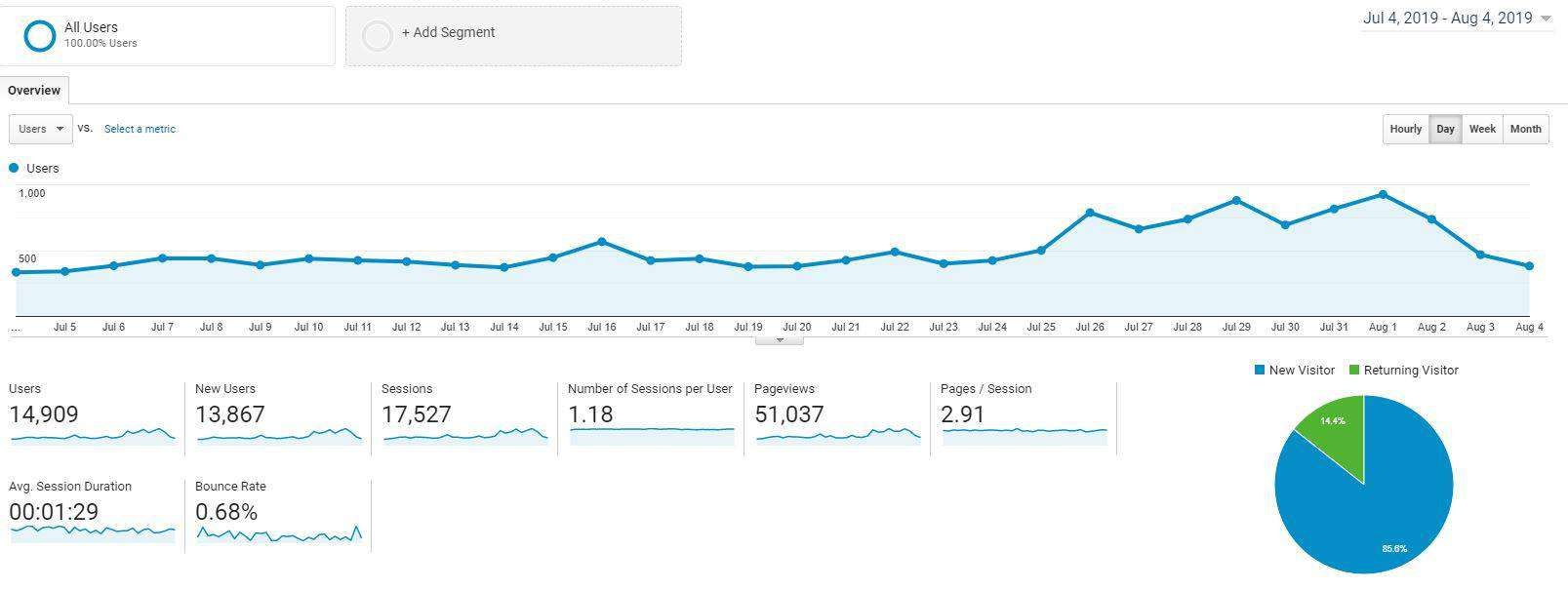 Myths about SEO - Kingdom Bloggers 30 day stats