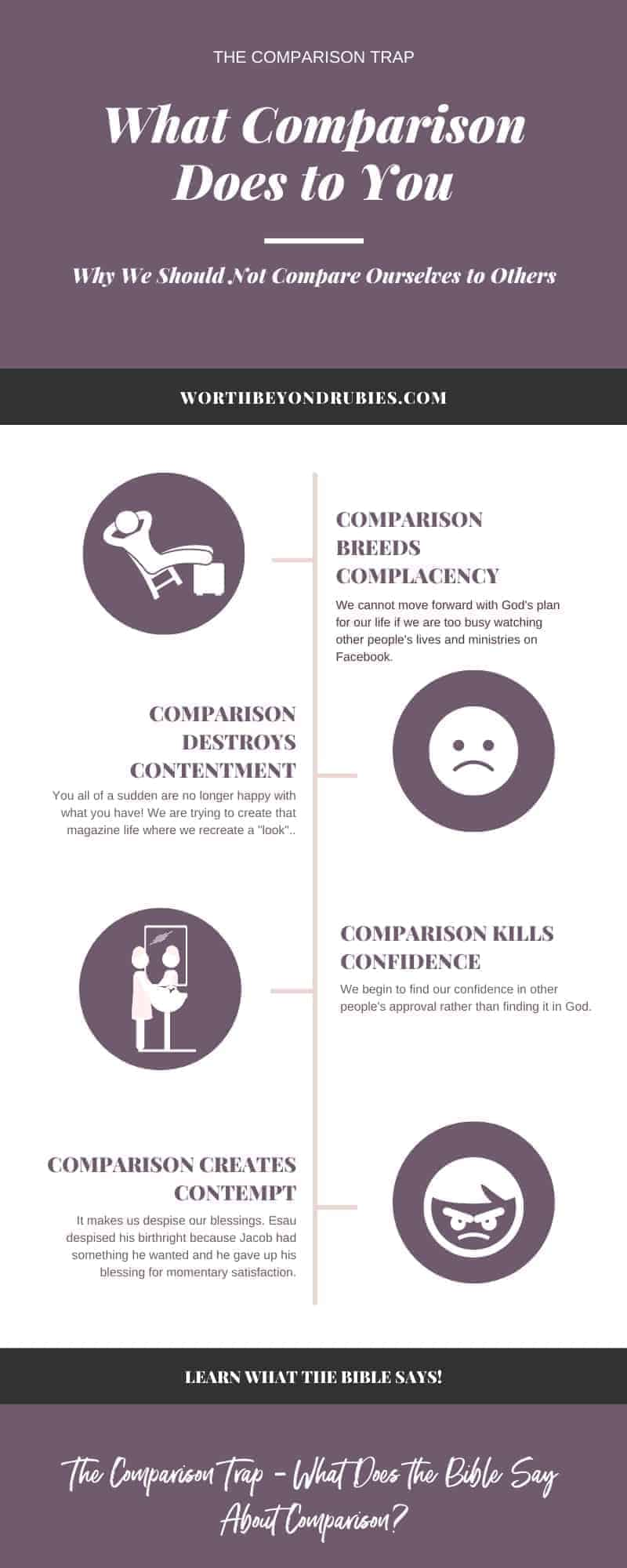 an infographic of 4 dangers of comparison including 1. Creating Complacency 2. Creating Discontent 3. Killing Confidence and 4. Creates Contempt - Comparison Trap